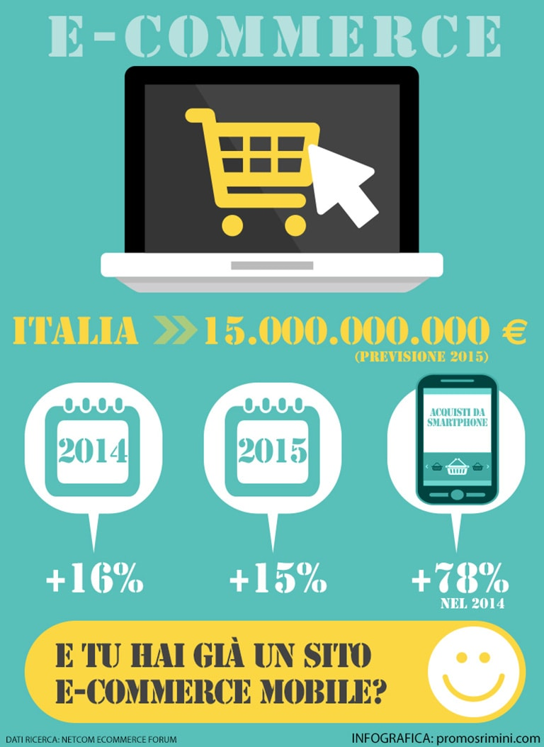 Il sito e commerce mobile ormai un must have promos for E commerce mobili